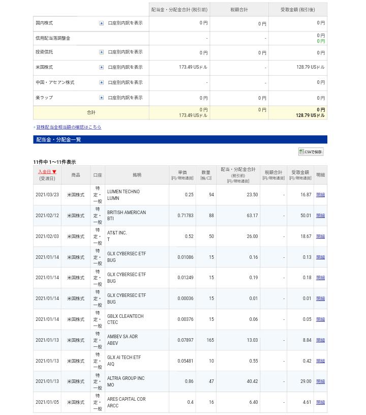 配当金(LUMN ルーメン・テクノロジーズ 94株分)受け取り状況です