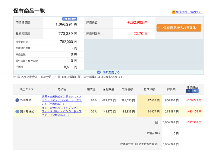 iDeCo(36ヵ月目 投資元本77万円)運用状況です